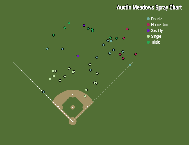 Spray chart of Austin Meadows' hits since his on-base streak began on May 15th.